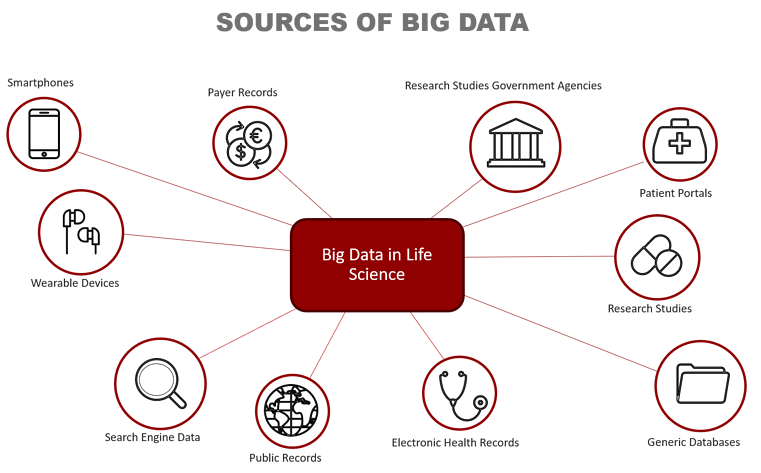 Sources-Of-Big-Data (red)